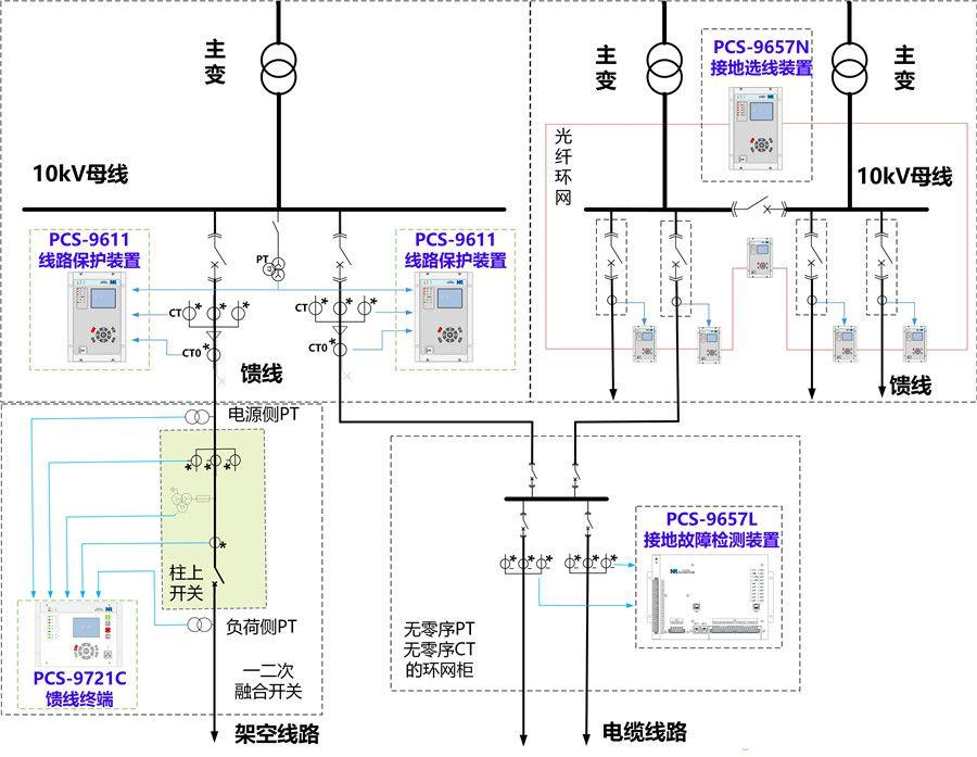 03 PCS配电网单相接地故障快速检测及隔离装置.jpg
