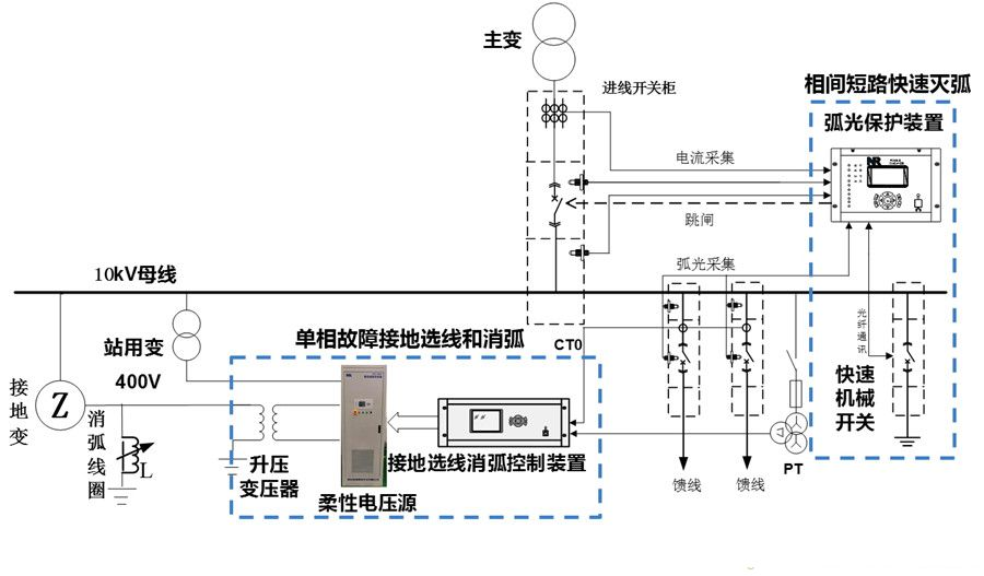 04 PCS中压电网故障快速消弧技术.jpg