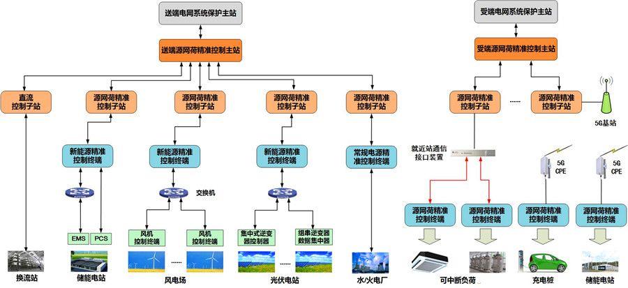 05 PCS大规模源网荷精准控制系统.jpg
