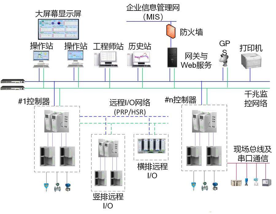 10 PCS-9150过程控制系统.jpg